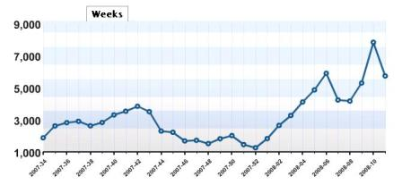 alsblog-stats-2008.jpg