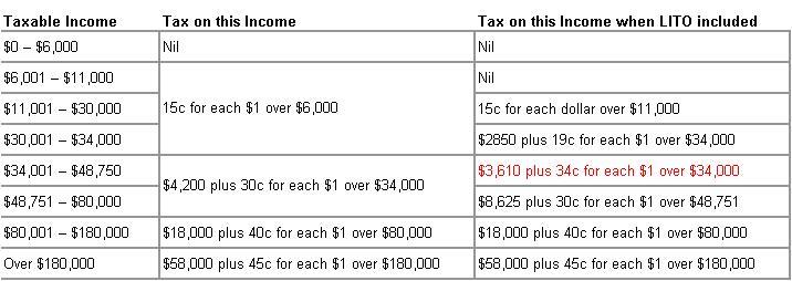 Income Tax 2009 with LITO