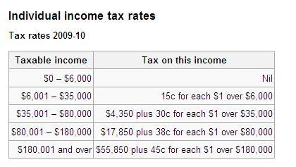 Income Tax 2009-2010